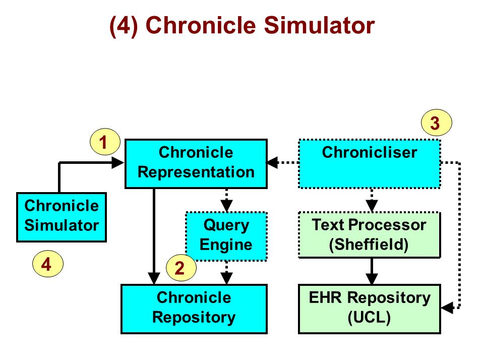 (4) Chronicle Simulator Chronicle Representation Chronicle Repository Query Engine Chronicle Simulator Chronicliser EHR Repository (UCL) Text Processor (Sheffield) 1 3 2 4