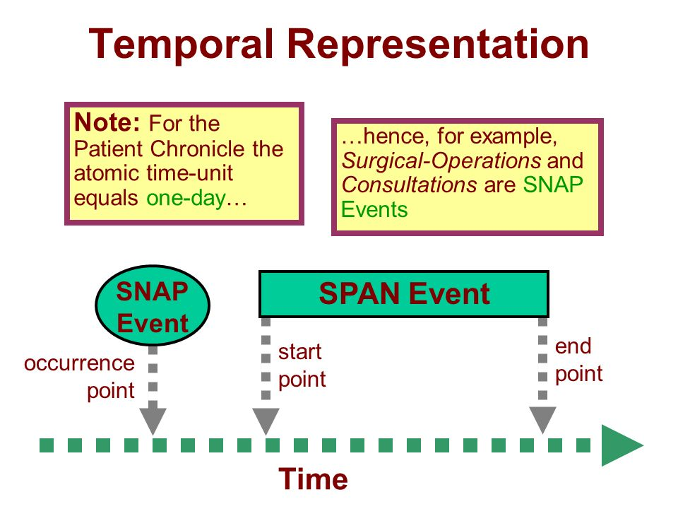 Temporal Representation end point start point SPAN Event occurrence point SNAP Event Note: For the Patient Chronicle the atomic time-unit equals one-day… Time …hence, for example, Surgical-Operations and Consultations are SNAP Events