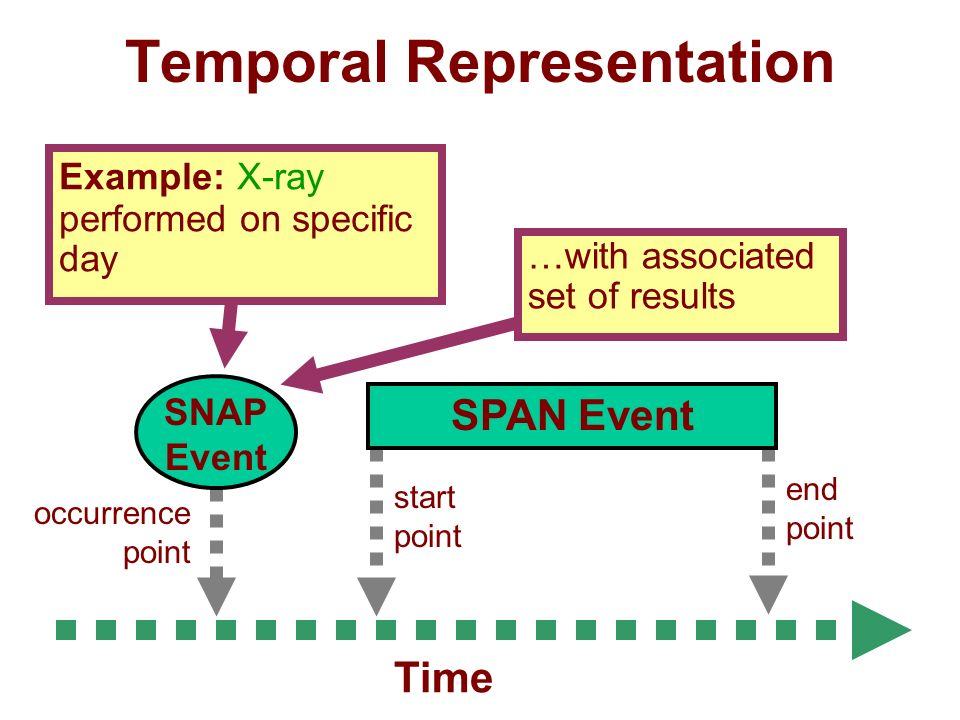 Temporal Representation end point start point SPAN Event occurrence point SNAP Event Example: X-ray performed on specific day …with associated set of results Time
