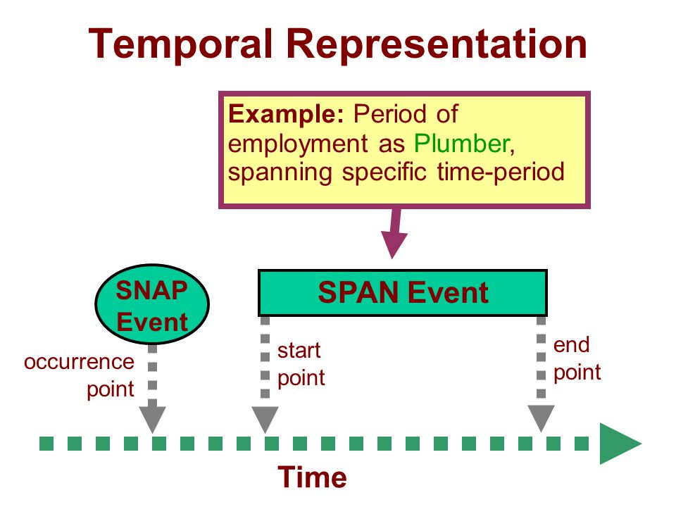 Temporal Representation Time end point start point SPAN Event occurrence point SNAP Event Example: Period of employment as Plumber, spanning specific