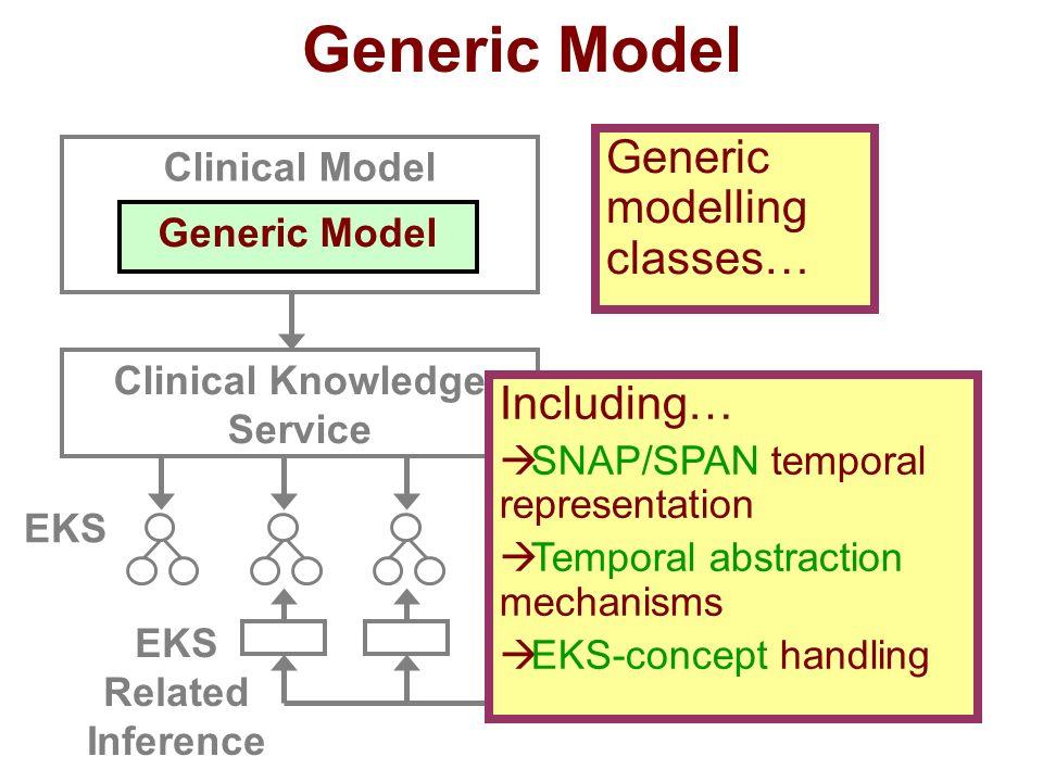 Clinical Model Generic Model Clinical Knowledge Service EKS Including… SNAP/SPAN temporal representation Temporal abstraction mechanisms EKS-concept h