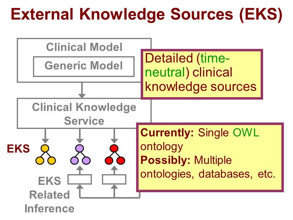 Clinical Model External Knowledge Sources (EKS) Generic Model Clinical Knowledge Service EKS Detailed (time- neutral) clinical knowledge sources Curre