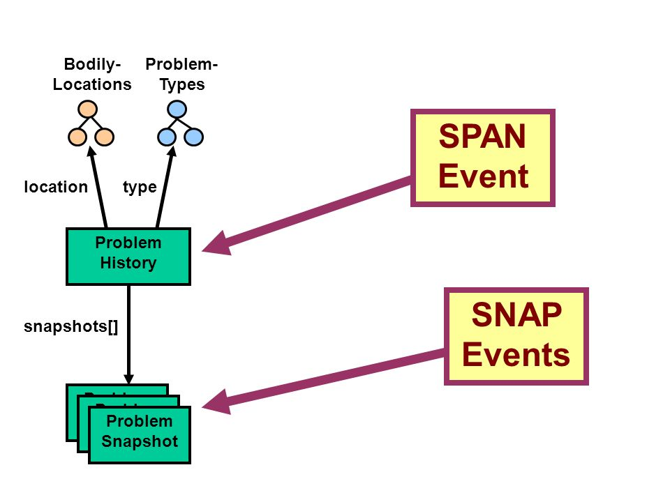 Problem- Types SPAN Event SNAP Events Problem History snapshots[] Problem Snapshot locationtype Bodily- Locations Problem Snapshot Problem Snapshot