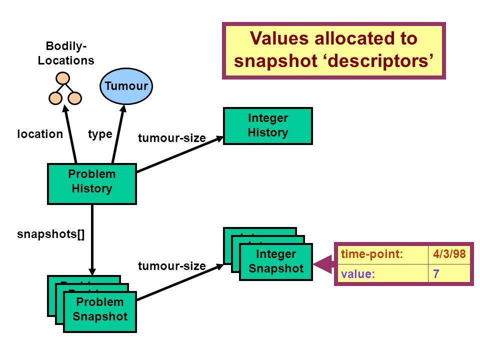Problem History snapshots[] Problem Snapshot locationtype Integer Snapshot Integer History tumour-size Integer Snapshot Integer Snapshot tumour-size T