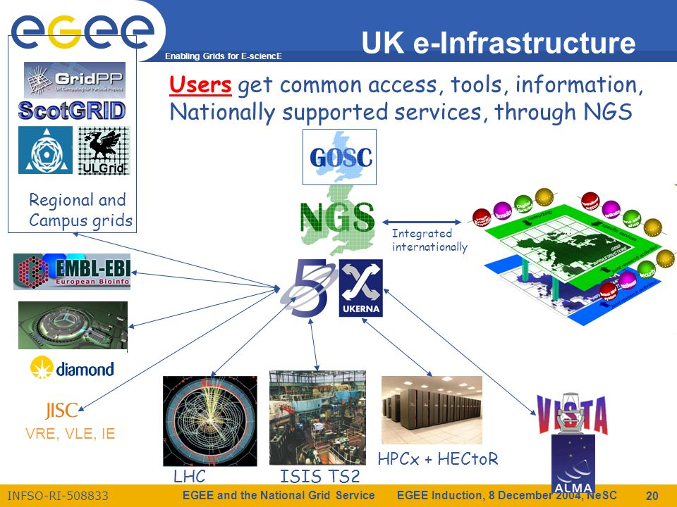 Enabling Grids for E-sciencE INFSO-RI-508833 EGEE and the National Grid Service EGEE Induction, 8 December 2004, NeSC 20 UK e-Infrastructure LHC ISIS TS2 HPCx + HECtoR Regional and Campus grids Users get common access, tools, information, Nationally supported services, through NGS Integrated internationally VRE, VLE, IE