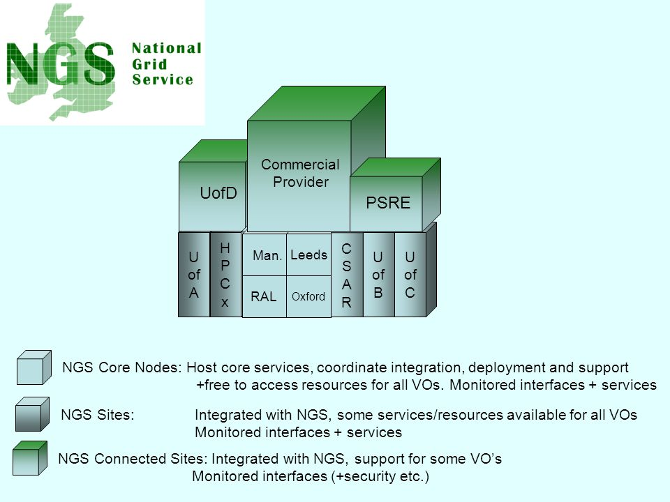 U of A HPCxHPCx UofD GOSC NGS Core Nodes: Host core services, coordinate integration, deployment and support +free to access resources for all VOs.