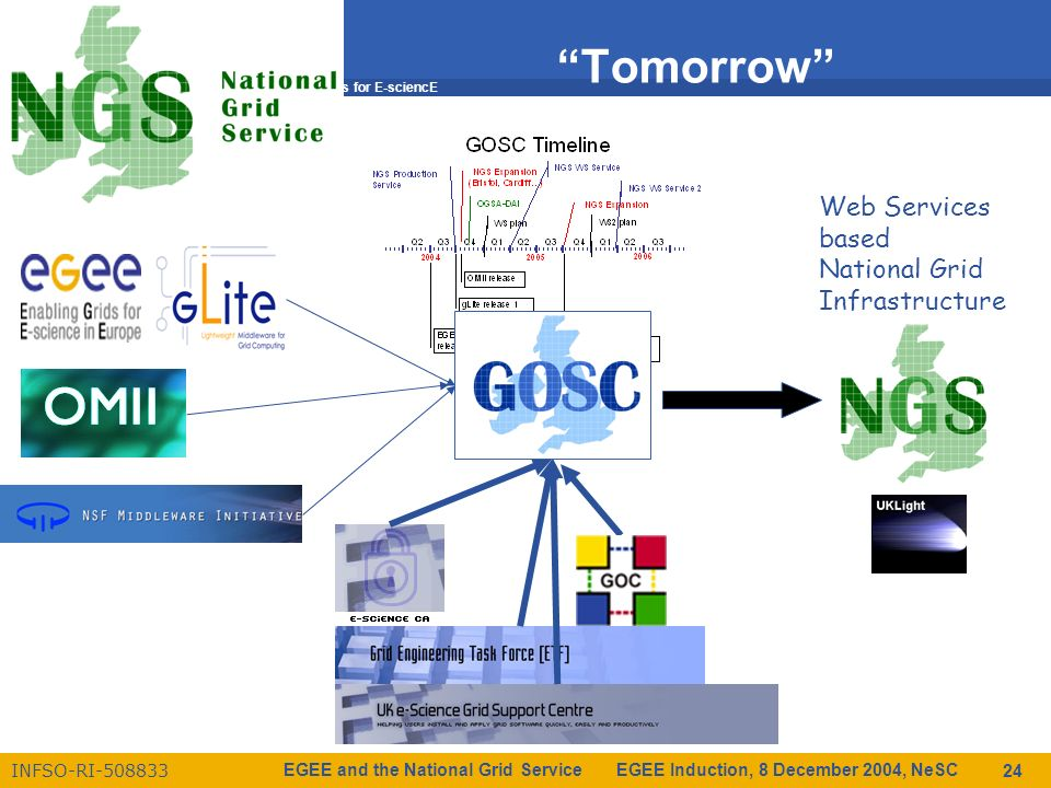 Enabling Grids for E-sciencE INFSO-RI-508833 EGEE and the National Grid Service EGEE Induction, 8 December 2004, NeSC 24 Tomorrow Web Services based National Grid Infrastructure