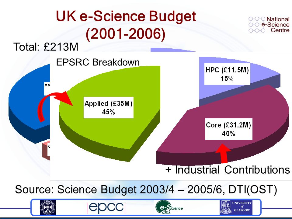 Staff costs - Grid Resources funded separately EPSRC Breakdown UK e-Science Budget (2001-2006) Source: Science Budget 2003/4 – 2005/6, DTI(OST) Total: