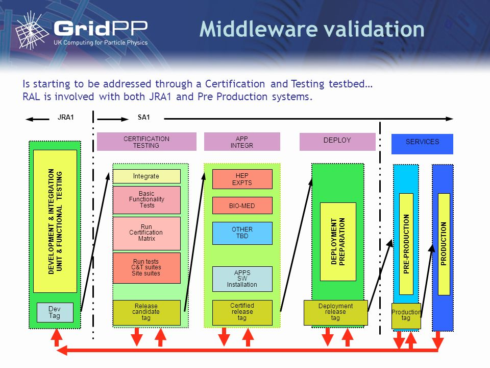 Middleware validation CERTIFICATION TESTING Integrate Basic Functionality Tests Run tests C&T suites Site suites Run Certification Matrix Release cand