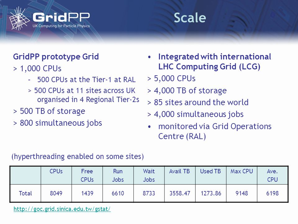 Scale GridPP prototype Grid > 1,000 CPUs –500 CPUs at the Tier-1 at RAL > 500 CPUs at 11 sites across UK organised in 4 Regional Tier-2s > 500 TB of s