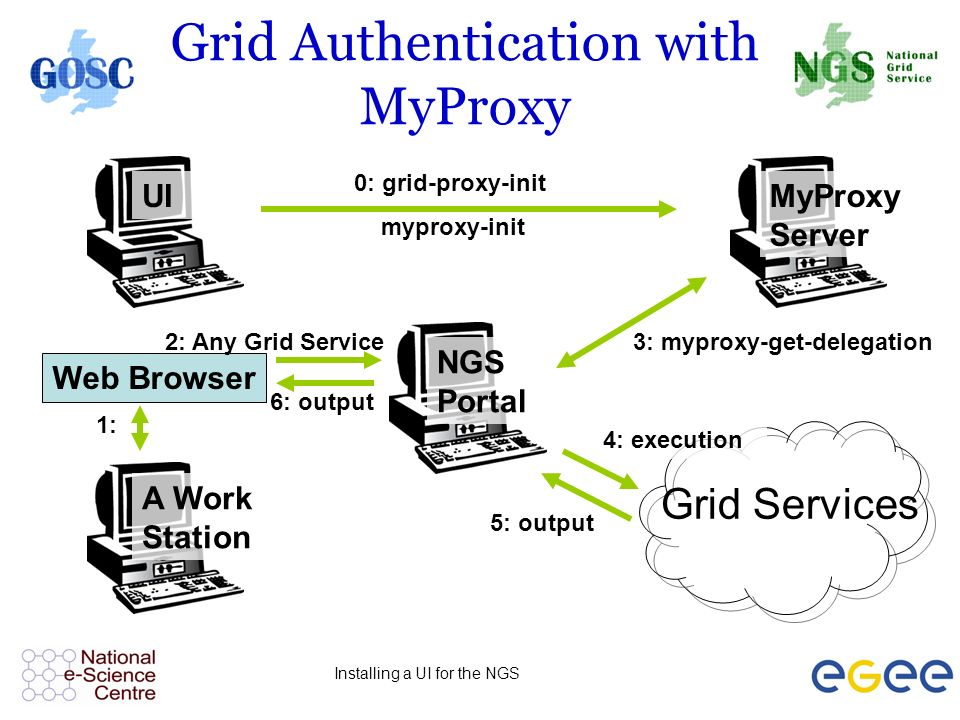 Installing a UI for the NGS Grid Authentication with MyProxy Grid Services MyProxy Server NGS Portal UI A Work Station Web Browser 1: 2: Any Grid Service 6: output 0: grid-proxy-init myproxy-init 3: myproxy-get-delegation 4: execution 5: output