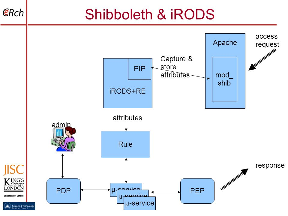Shibboleth & iRODS Apache mod_ shib access request iRODS+RE PIP Rule PDP μ-service attributes admin PEP response Capture & store attributes
