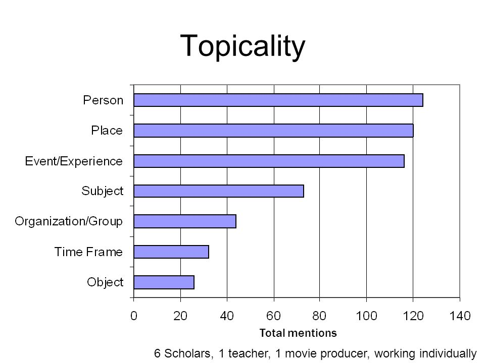 Topicality Total mentions 6 Scholars, 1 teacher, 1 movie producer, working individually