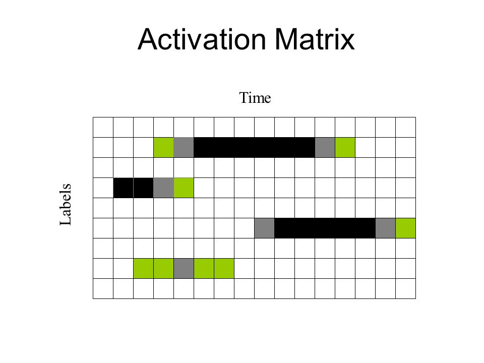Activation Matrix Time