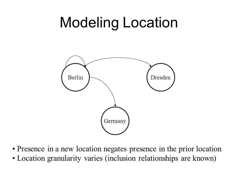 Modeling Location BerlinDresden Presence in a new location negates presence in the prior location Location granularity varies (inclusion relationships are known) Germany