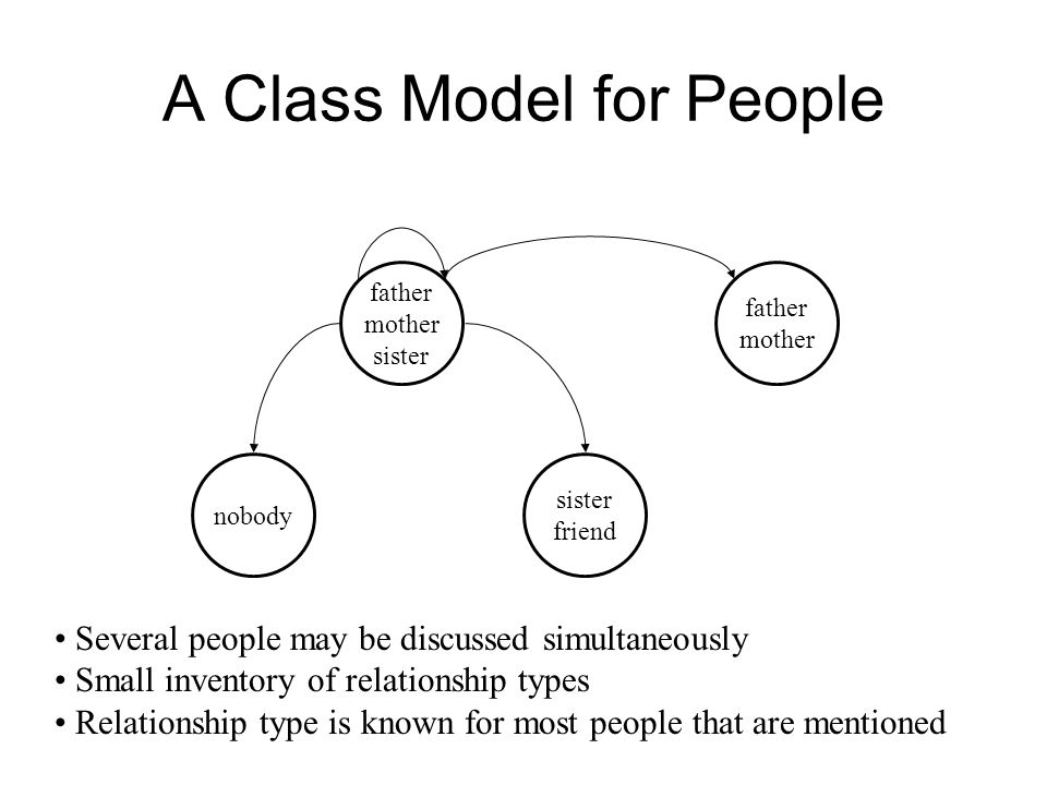 A Class Model for People father mother sister father mother sister friend nobody Several people may be discussed simultaneously Small inventory of relationship types Relationship type is known for most people that are mentioned