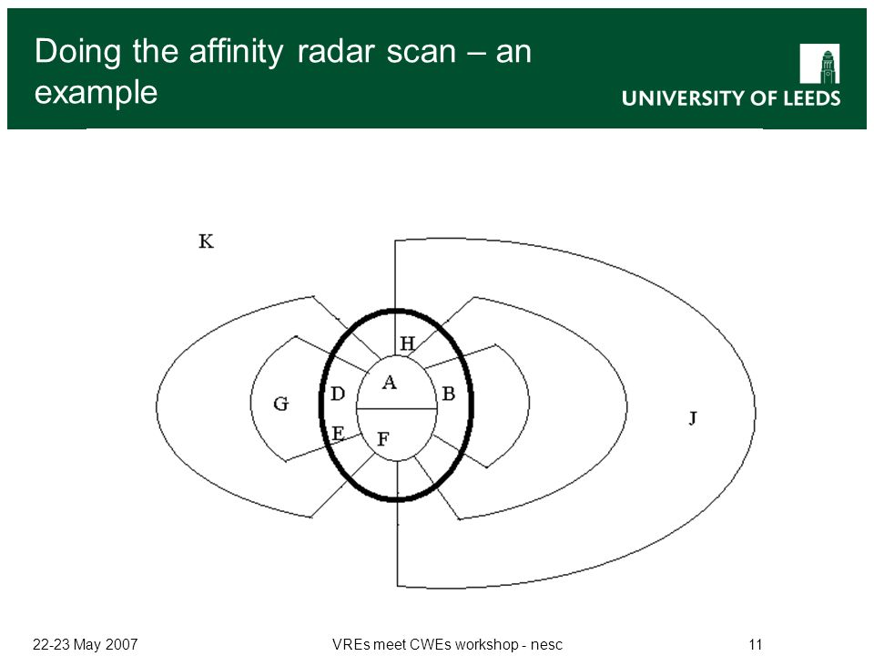 22-23 May 2007VREs meet CWEs workshop - nesc11 Doing the affinity radar scan – an example