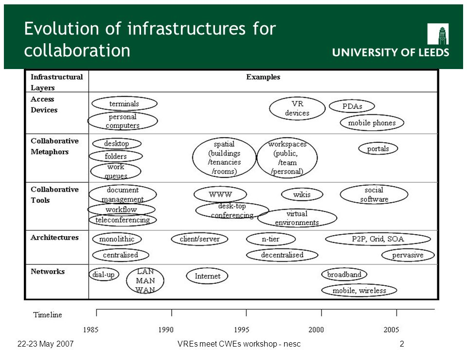 22-23 May 2007VREs meet CWEs workshop - nesc2 Evolution of infrastructures for collaboration