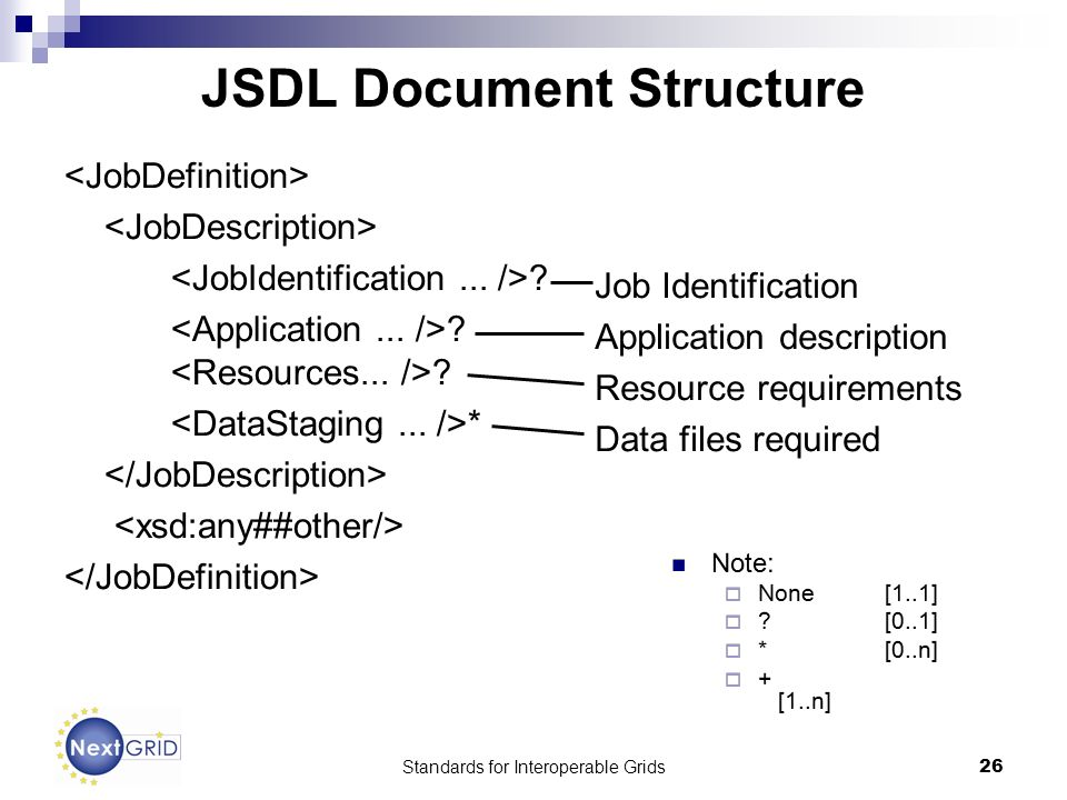 Standards for Interoperable Grids26 JSDL Document Structure .
