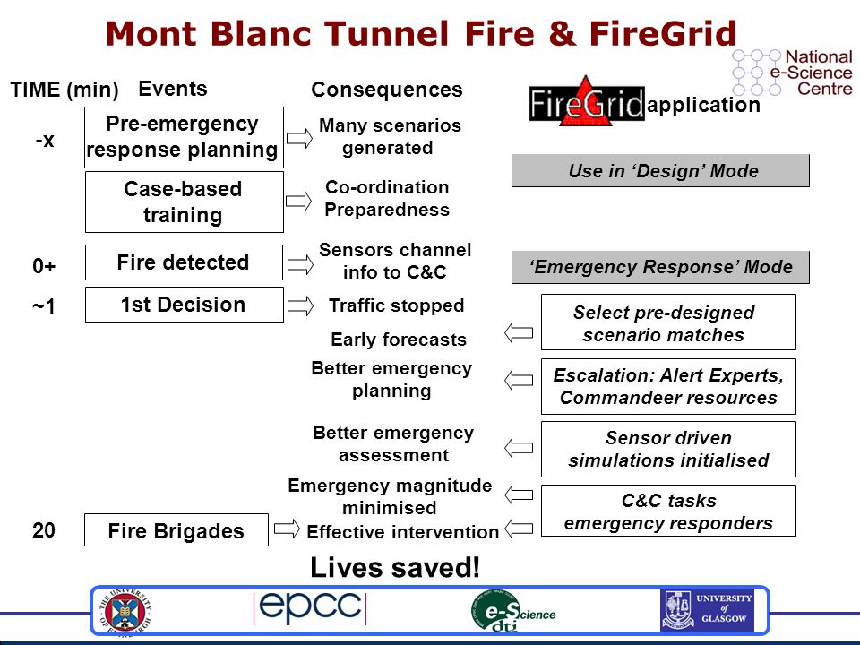 Mont Blanc Tunnel Fire & FireGrid Fire detected 0+ Sensors channel info to C&C Emergency Response Mode Better emergency assessment Sensor driven simulations initialised 1st Decision ~1 Traffic stopped Early forecasts Select pre-designed scenario matches TIME (min) Events Consequences x- Pre-emergency response planning Case-based training Many scenarios generated Co-ordination Preparedness Use in Design Mode application Lives saved.