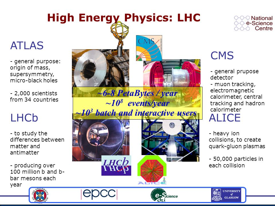 High Energy Physics: LHC ALICE - heavy ion collisions, to create quark-gluon plasmas - 50,000 particles in each collision LHCb - to study the differences between matter and antimatter - producing over 100 million b and b- bar mesons each year ATLAS - general purpose: origin of mass, supersymmetry, micro-black holes - 2,000 scientists from 34 countries CMS - general prupose detector - muon tracking, electromagnetic calorimeter, central tracking and hadron calorimeter ~6-8 PetaBytes / year ~10 8 events/year ~10 3 batch and interactive users