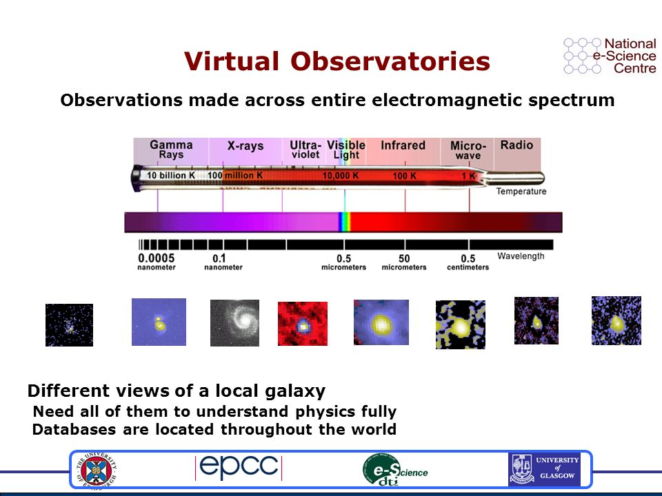 Virtual Observatories IRAS 25 2MASS 2 DSS Optical IRAS 100 NVSS 20cm GB 6cm ROSAT ~keV WENSS 92cm Observations made across entire electromagnetic spectrum Different views of a local galaxy Need all of them to understand physics fully Databases are located throughout the world