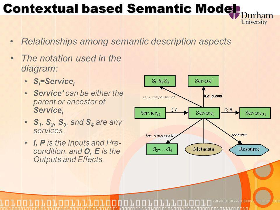 Contextual based Semantic Model The notation used in the diagram: S i =Service i Service can be either the parent or ancestor of Service i S 1, S 2, S 3, and S 4 are any services.