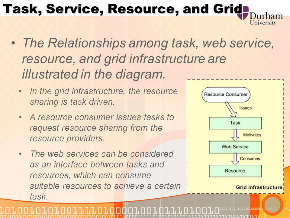 Task, Service, Resource, and Grid The Relationships among task, web service, resource, and grid infrastructure are illustrated in the diagram.