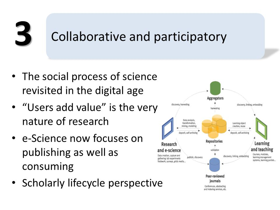 Collaborative and participatory The social process of science revisited in the digital age Users add value is the very nature of research e-Science now focuses on publishing as well as consuming Scholarly lifecycle perspective 3
