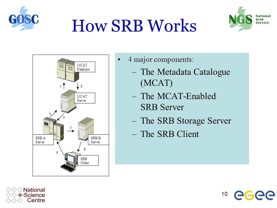 10 How SRB Works MCAT Database MCAT Server SRB A Server SRB B Server SRB Client a b cd e f g 4 major components: –The Metadata Catalogue (MCAT) –The MCAT-Enabled SRB Server –The SRB Storage Server –The SRB Client