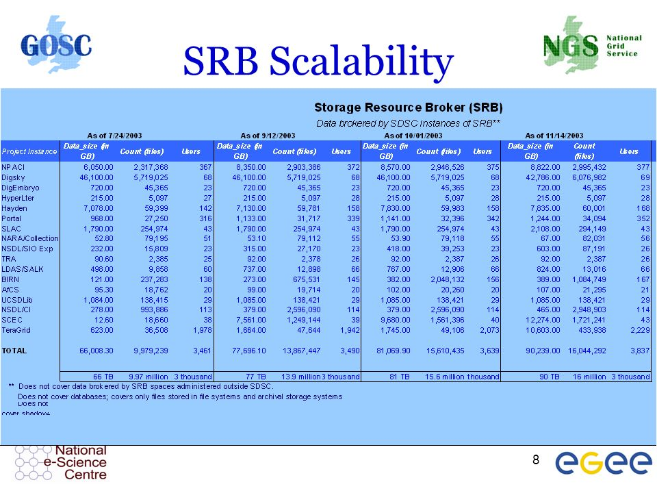 8 SRB Scalability
