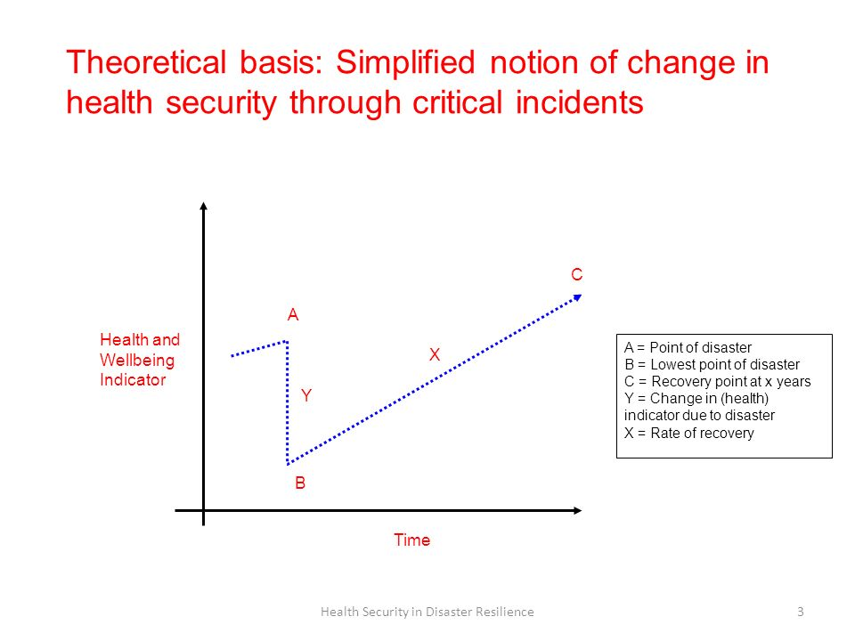 Health Security in Disaster Resilience3 Time Health and Wellbeing Indicator A = Point of disaster B = Lowest point of disaster C = Recovery point at x
