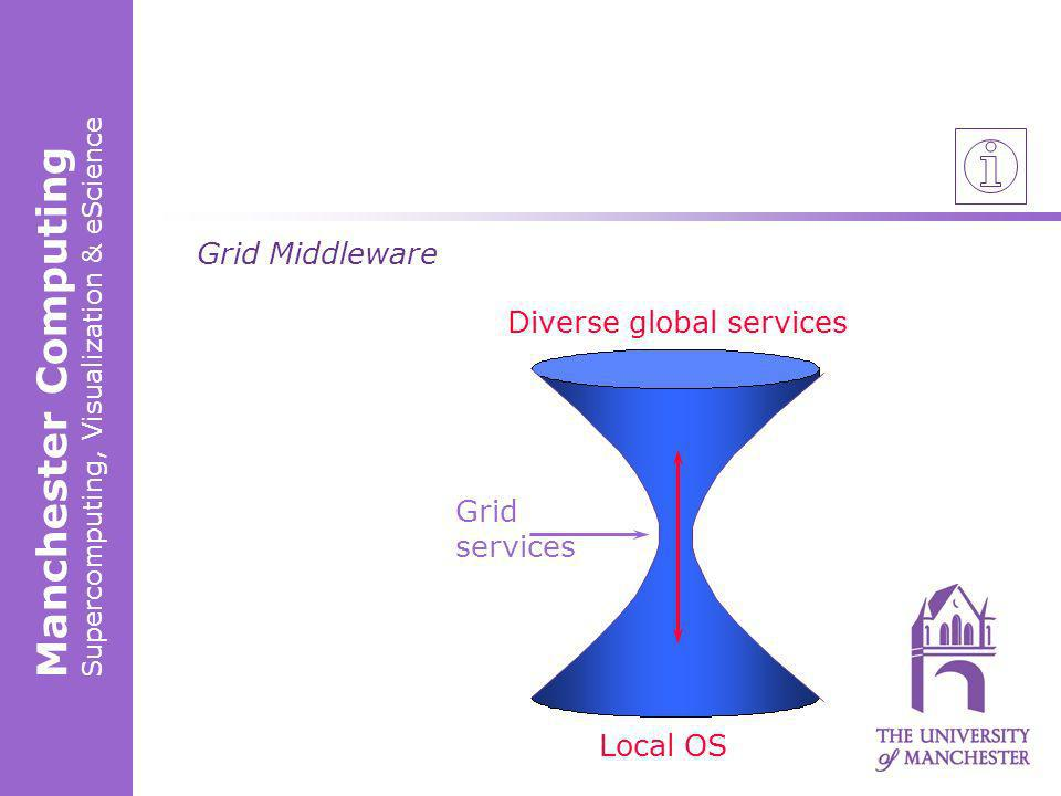 Manchester Computing Supercomputing, Visualization & eScience Grid Middleware Diverse global services Grid services Local OS