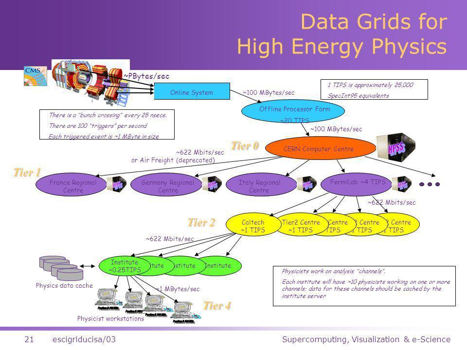 Supercomputing, Visualization & e-Science21escigriducisa/03 Data Grids for High Energy Physics Tier2 Centre ~1 TIPS Online System Offline Processor Fa