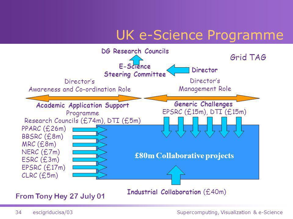 Supercomputing, Visualization & e-Science34escigriducisa/03 £80m Collaborative projects E-Science Steering Committee DG Research Councils Director Directors Management Role Directors Awareness and Co-ordination Role Generic Challenges EPSRC (£15m), DTI (£15m) Industrial Collaboration (£40m) Academic Application Support Programme Research Councils (£74m), DTI (£5m) PPARC (£26m) BBSRC (£8m) MRC (£8m) NERC (£7m) ESRC (£3m) EPSRC (£17m) CLRC (£5m) Grid TAG From Tony Hey 27 July 01 UK e-Science Programme