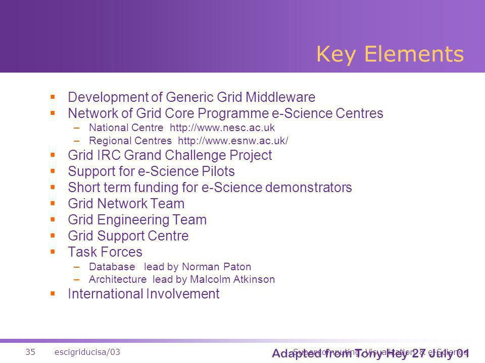 Supercomputing, Visualization & e-Science35escigriducisa/03 Key Elements Development of Generic Grid Middleware Network of Grid Core Programme e-Science Centres –National Centre http://www.nesc.ac.uk –Regional Centres http://www.esnw.ac.uk/ Grid IRC Grand Challenge Project Support for e-Science Pilots Short term funding for e-Science demonstrators Grid Network Team Grid Engineering Team Grid Support Centre Task Forces –Database lead by Norman Paton –Architecture lead by Malcolm Atkinson International Involvement Adapted from Tony Hey 27 July 01