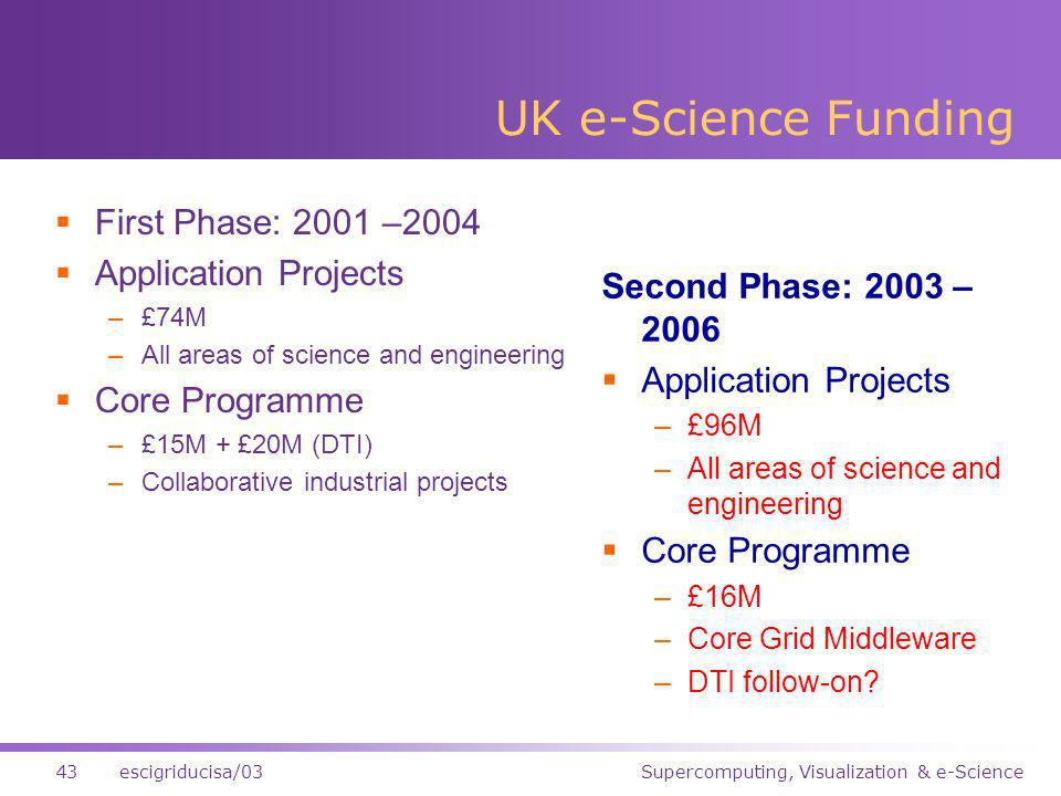 Supercomputing, Visualization & e-Science43escigriducisa/03 UK e-Science Funding First Phase: 2001 –2004 Application Projects –£74M –All areas of science and engineering Core Programme –£15M + £20M (DTI) –Collaborative industrial projects Second Phase: 2003 – 2006 Application Projects –£96M –All areas of science and engineering Core Programme –£16M –Core Grid Middleware –DTI follow-on