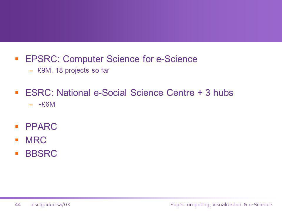 Supercomputing, Visualization & e-Science44escigriducisa/03 EPSRC: Computer Science for e-Science –£9M, 18 projects so far ESRC: National e-Social Science Centre + 3 hubs –~£6M PPARC MRC BBSRC