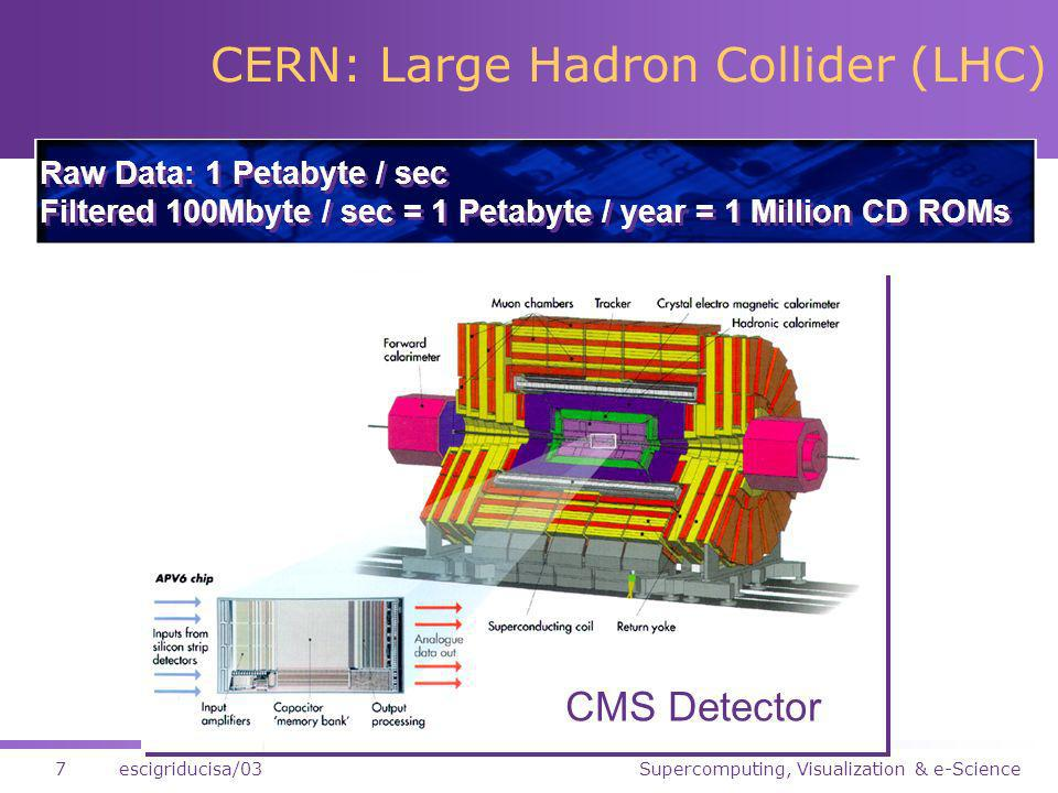 Supercomputing, Visualization & e-Science7escigriducisa/03 CERN: Large Hadron Collider (LHC) Raw Data: 1 Petabyte / sec Filtered 100Mbyte / sec = 1 Petabyte / year = 1 Million CD ROMs Raw Data: 1 Petabyte / sec Filtered 100Mbyte / sec = 1 Petabyte / year = 1 Million CD ROMs CMS Detector