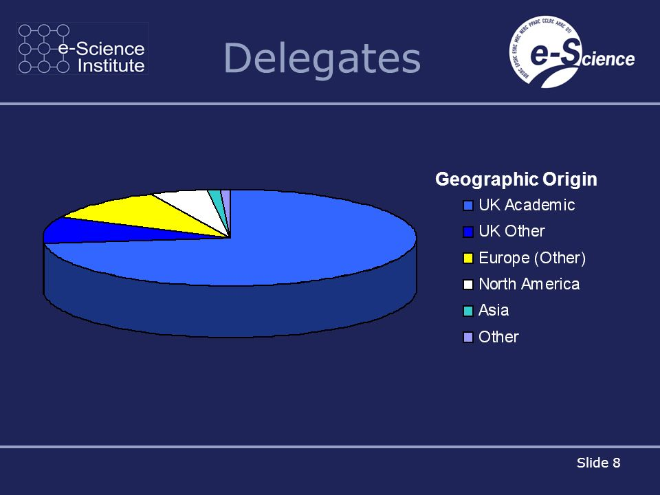 Slide 8 Delegates Geographic Origin