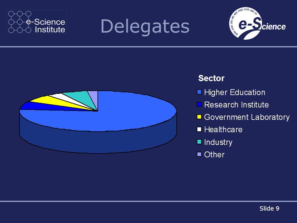 Slide 9 Delegates Sector