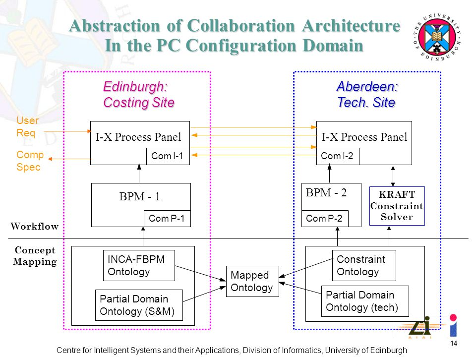 14 Centre for Intelligent Systems and their Applications, Division of Informatics, University of Edinburgh Abstraction of Collaboration Architecture In the PC Configuration Domain I-X Process Panel BPM - 1 Edinburgh: Costing Site Aberdeen: Tech.