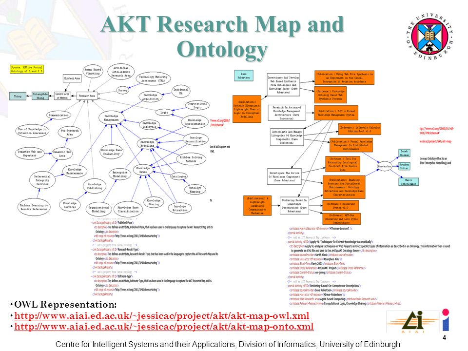 4 Centre for Intelligent Systems and their Applications, Division of Informatics, University of Edinburgh AKT Research Map and Ontology OWL Representation: