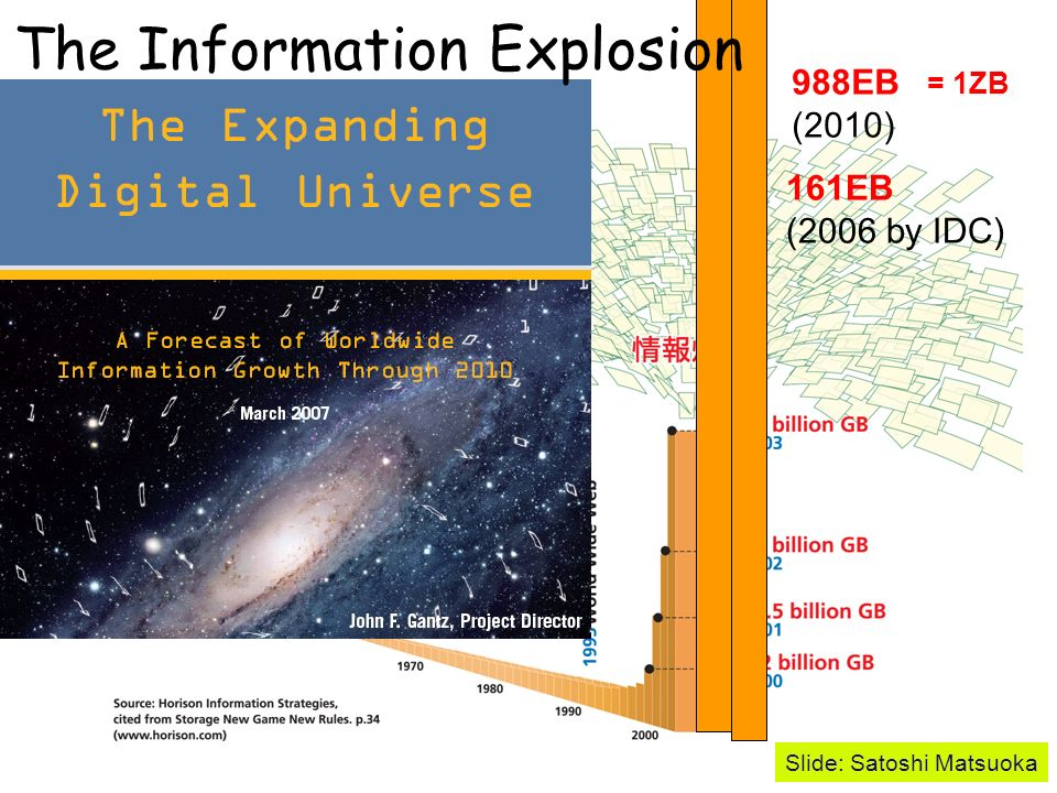 GRID/ ITS The Information Explosion 988EB (2010) 161EB (2006 by IDC) = 1ZB Slide: Satoshi Matsuoka