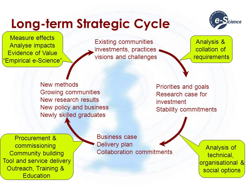 Long-term Strategic Cycle Existing communities investments, practices visions and challenges Analysis & collation of requirements Priorities and goals Research case for investment Stability commitments Analysis of technical, organisational & social options Business case Delivery plan Collaboration commitments Procurement & commissioning Community building Tool and service delivery Outreach, Training & Education New methods Growing communities New research results New policy and business Newly skilled graduates Measure effects Analyse impacts Evidence of Value Empirical e-Science