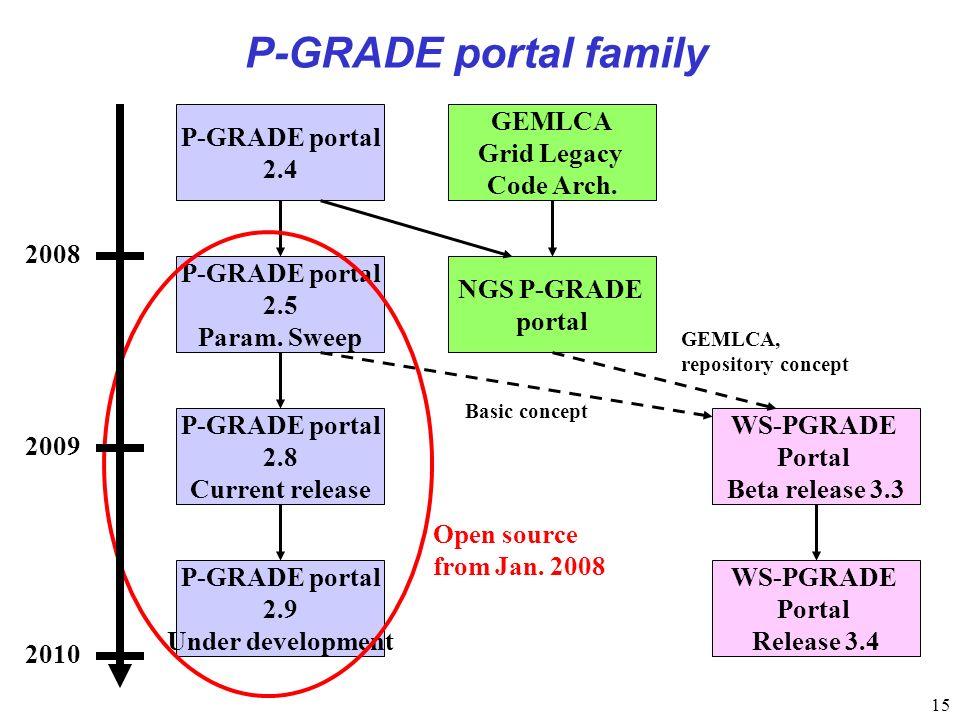 15 P-GRADE portal family P-GRADE portal 2.4 NGS P-GRADE portal P-GRADE portal 2.5 Param. Sweep P-GRADE portal 2.8 Current release P-GRADE portal 2.9 U