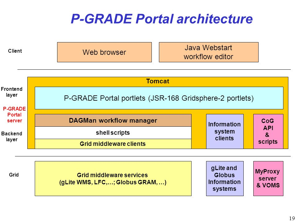 19 P-GRADE Portal architecture Tomcat DAGMan workflow manager gLite and Globus Information systems MyProxy server & VOMS P-GRADE Portal portlets (JSR-168 Gridsphere-2 portlets) Information system clients CoG API & scripts Java Webstart workflow editor Web browser shell scripts Grid middleware services (gLite WMS, LFC,…; Globus GRAM, …) Client P-GRADE Portal server Grid Grid middleware clients Backend layer Frontend layer