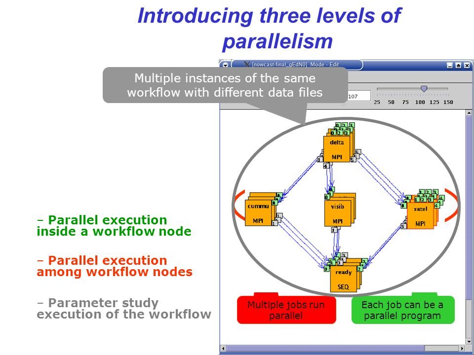 22 Introducing three levels of parallelism Each job can be a parallel program – Parallel execution inside a workflow node – Parallel execution among workflow nodes Multiple jobs run parallel – Parameter study execution of the workflow Multiple instances of the same workflow with different data files