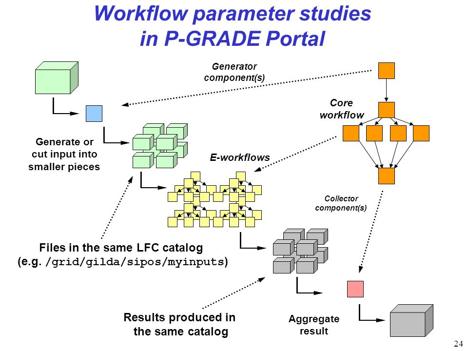 24 Workflow parameter studies in P-GRADE Portal Generator component(s) Initial input data Generate or cut input into smaller pieces Collector component(s) Aggregate result Files in the same LFC catalog (e.g.