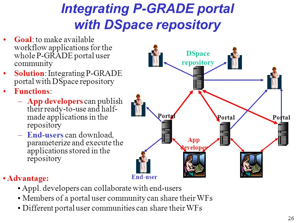 26 Integrating P-GRADE portal with DSpace repository Goal: to make available workflow applications for the whole P-GRADE portal user community Solution: Integrating P-GRADE portal with DSpace repository Functions: –App developers can publish their ready-to-use and half- made applications in the repository –End-users can download, parameterize and execute the applications stored in the repository Portal DSpace repository Portal End-user App developer Portal Advantage: Appl.